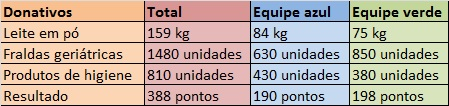 tabela_donativo