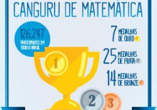 Canguru sem Fronteiras: o desafio de matemática